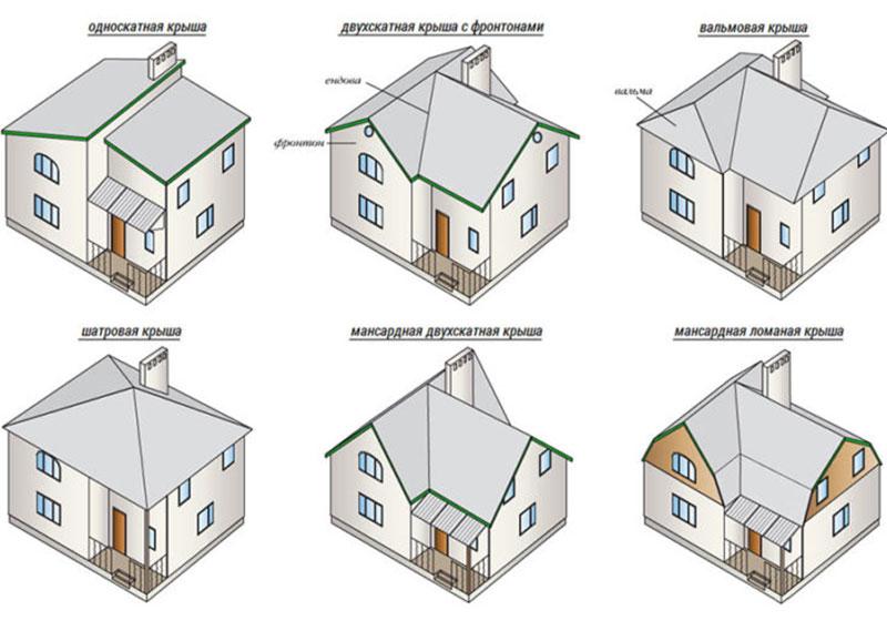 Какую крышу лучше выбрать для собственного дома